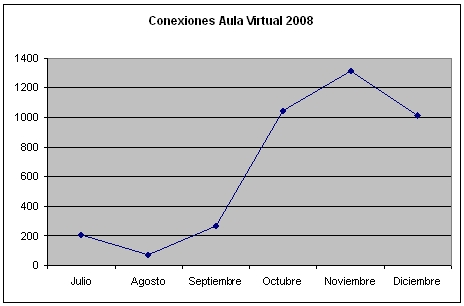 Conexiones Aula Virtual 2008
