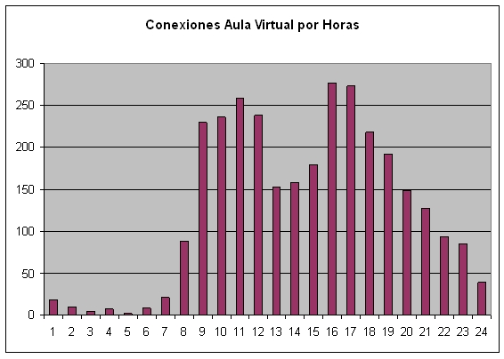 Conexiones Aula Virtual por horas