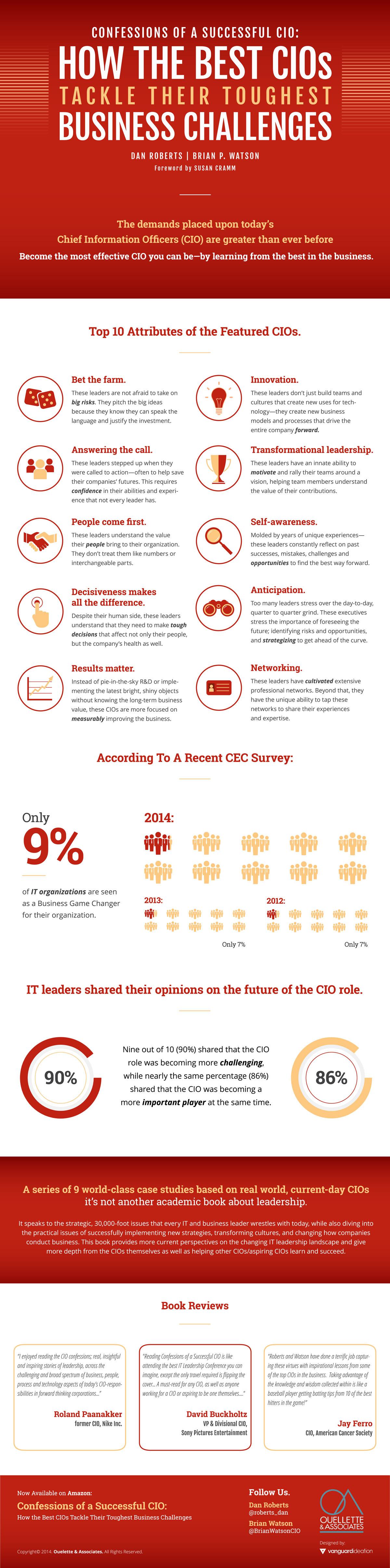 Infografía libro Confessions of a Successful CIO