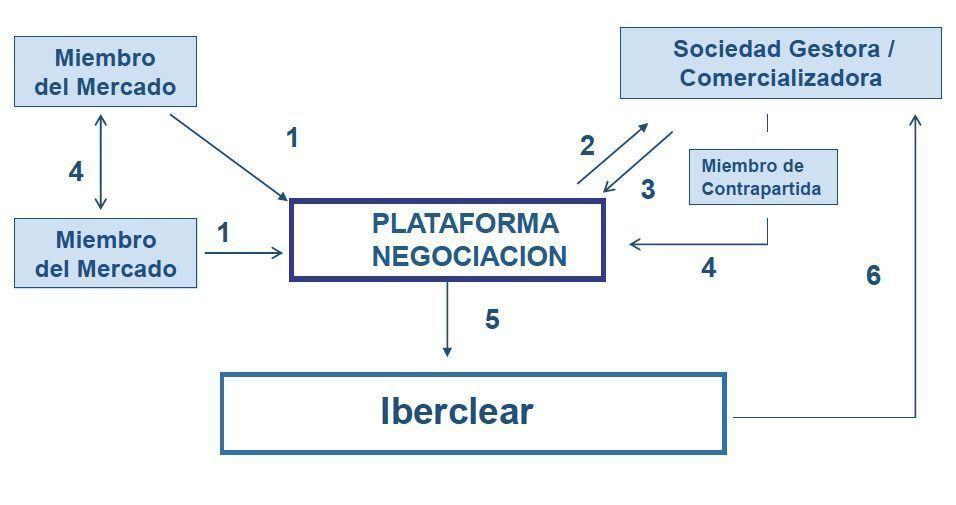 Plataforma de Negociación