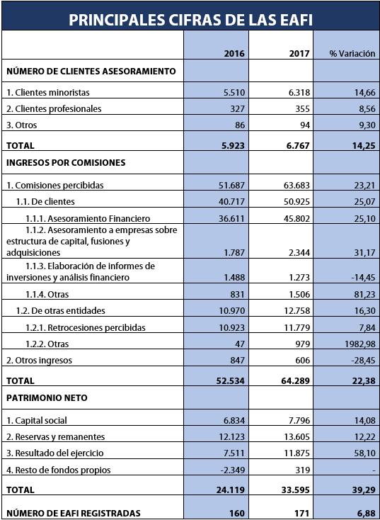 Principales cifras de las EAFI (en miles de Euros)