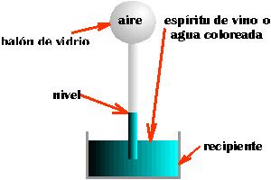 termoscopio Intuyendo el concepto de calor.