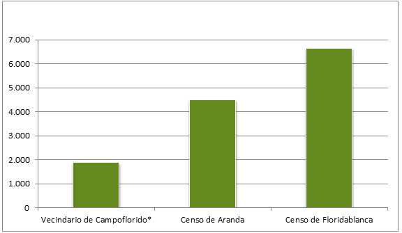 Los recuentos poblacionales del XVIII