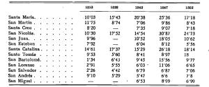 Tributación media por persona en cada parroquia