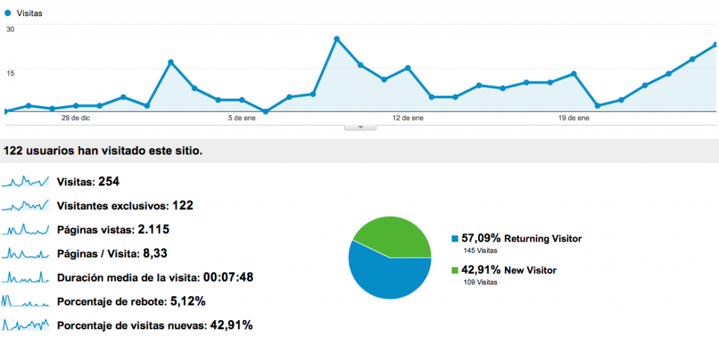 Google Analytics sobre el blogs del Humanista Luis Vives