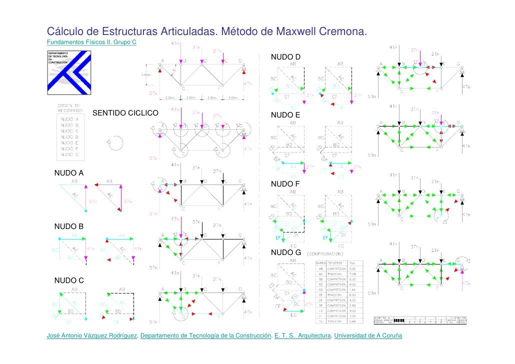 Fonaments f sics de les estructures grau en arquitectura for Arquitectura tecnica ua