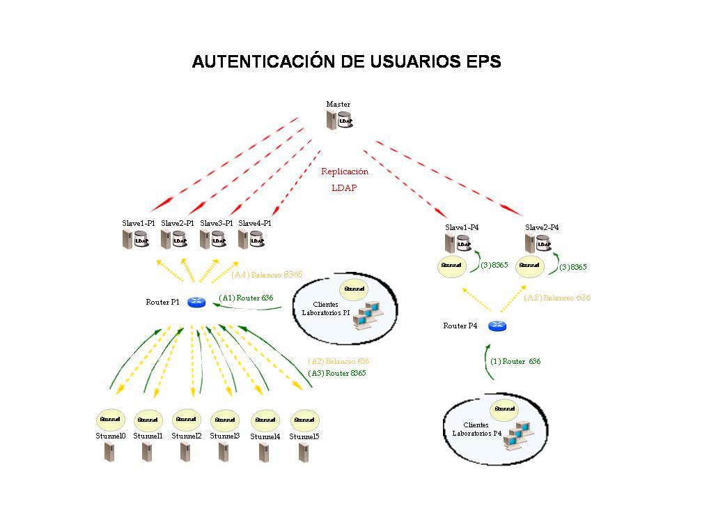 Esquema de autenticación de usuarios en la EPS