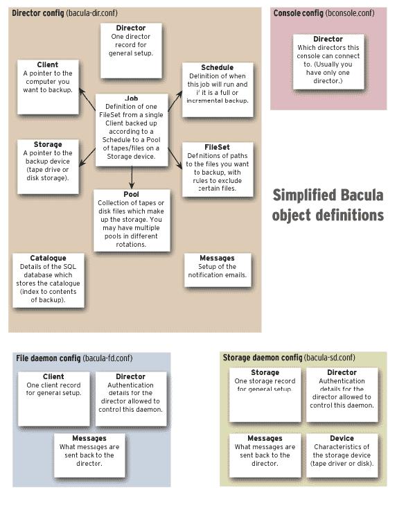 Configuración de Bacula