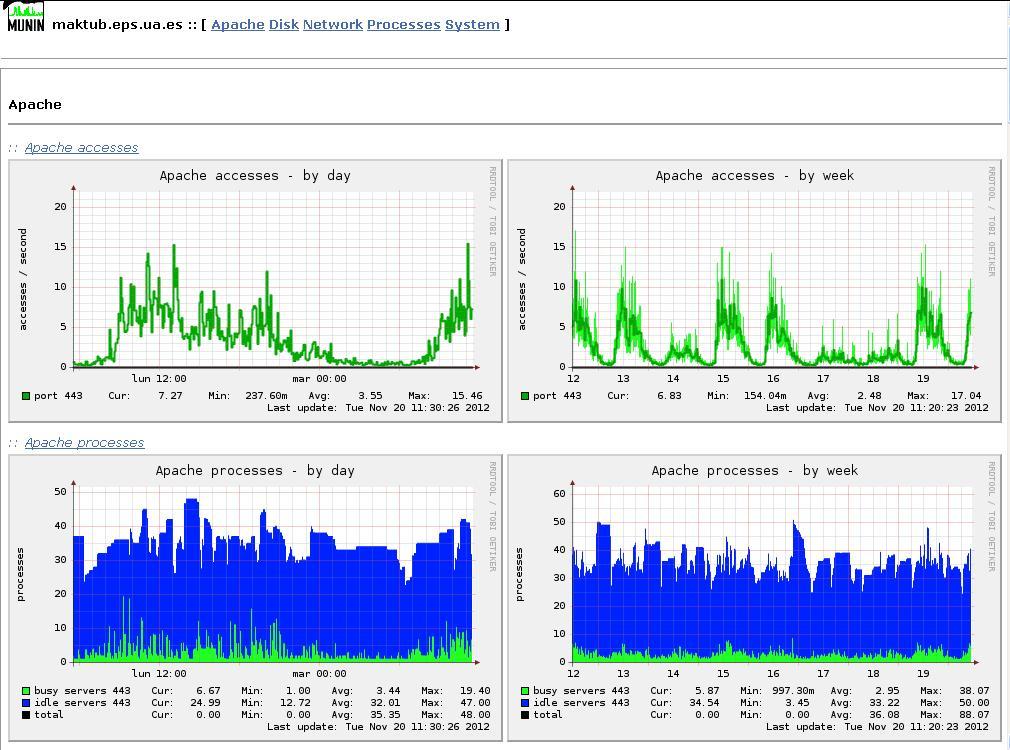Gráficas generadas por Munin sobre el servidor Apache