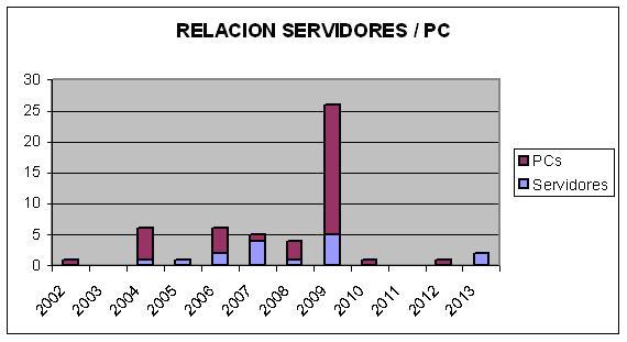 Servidores-PC
