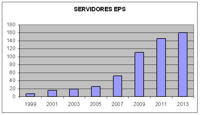 ServidoresEPS