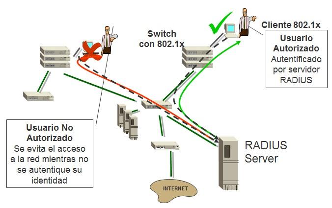 802.1x-switchyRADIUS