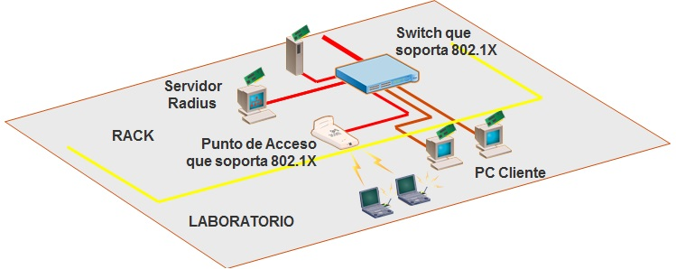 802.1x-wifiycable