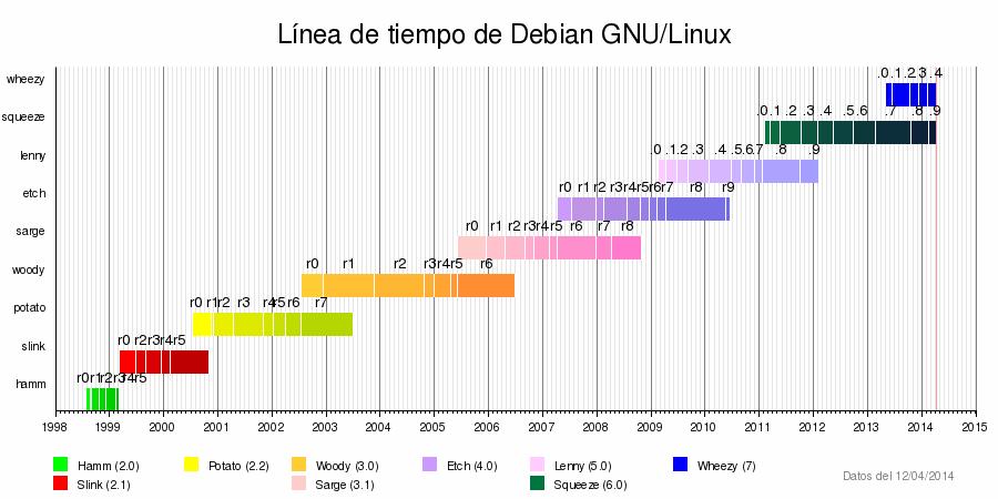 Debian_timeline