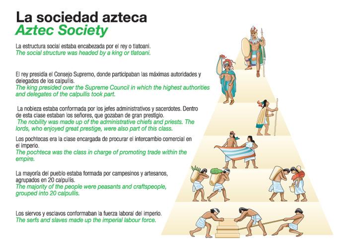 Los Aztecas | Viaje al pasado:un fascinante testimonio