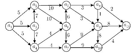 Tema 7 Grafos Ponderados Sesión 21122010 Matemáticas A Discreción