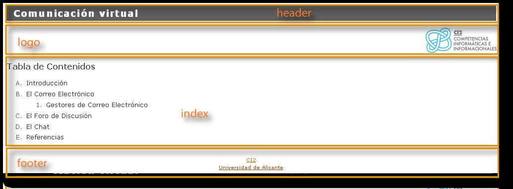 Esquema de la página de índice de Wimba