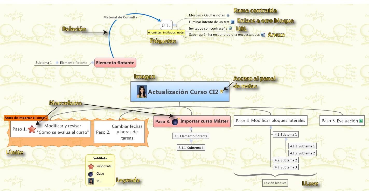 Tecnologia per a tu – Crea mapas conceptuales con XMind