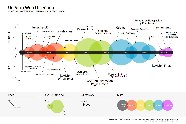 El ciclo de vida del desarrollo de un sitio web for Sitio web ministerio del interior