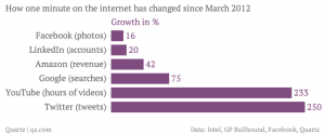 how-one-minute-on-the-internet-has-changed-since-march-2012-growth-in-_chartbuilder