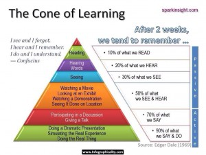 the-cone-of-learning