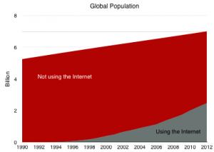 usinginternet