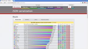 frameworks-benchmarks