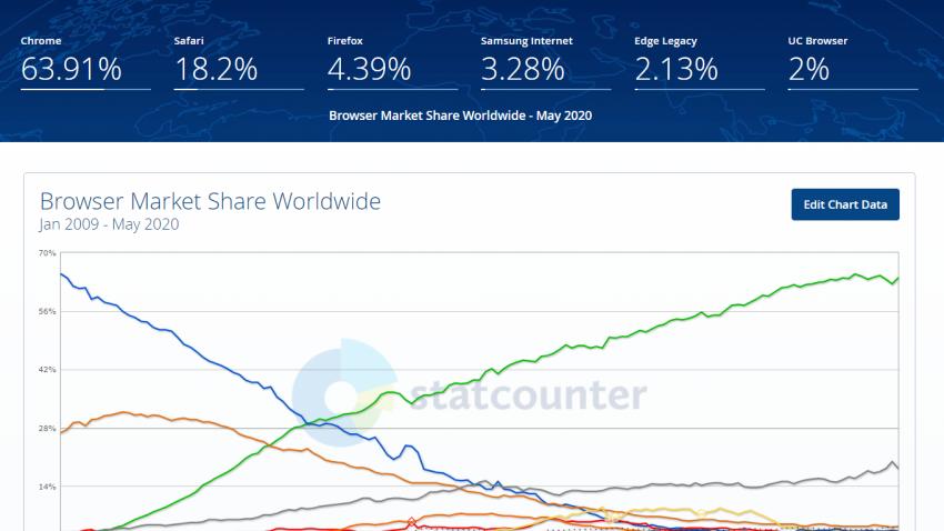 Gráfico de accesos a internet