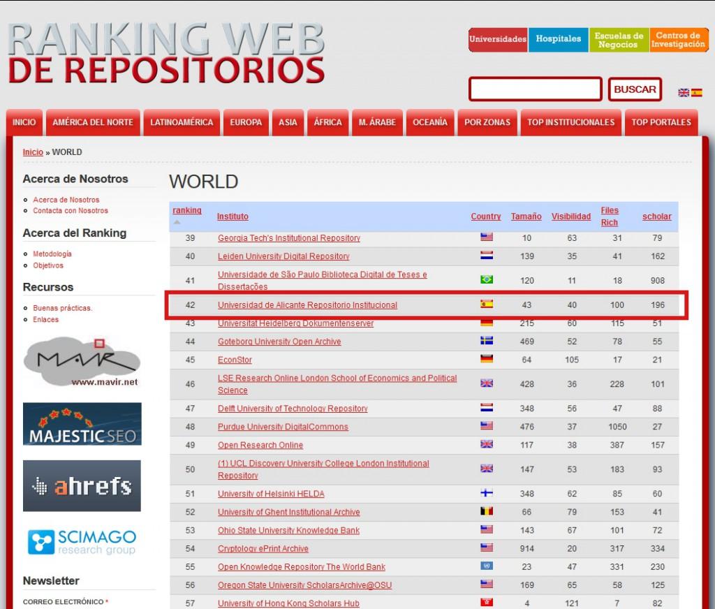 RUA en el top 50 de repositorios