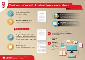 Versiones de los artículos científicos y acceso abierto