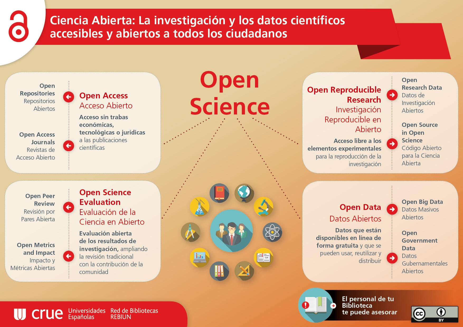 Ciencia Abierta: la investigación y los datos científicos accesibles y abiertos a todos los ciudadanos