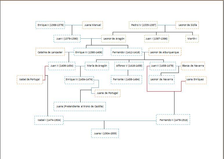 árbol genealógico de los reyes católicos