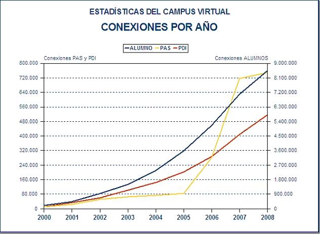 Nº de conexiones de diferentes perfiles de usuario a Campus Virtual