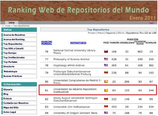 """RUA entra en el Top 100 del """"Ranking Web de Repositorios del Mundo"""""""