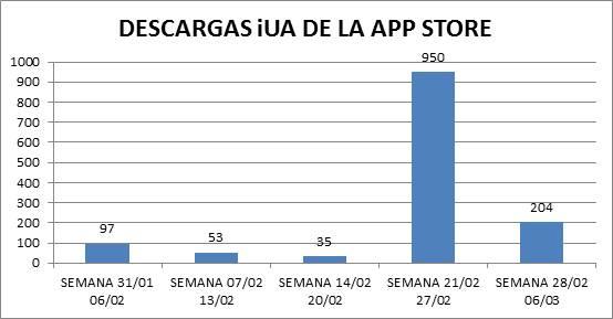Descargas iUA desde el App Store