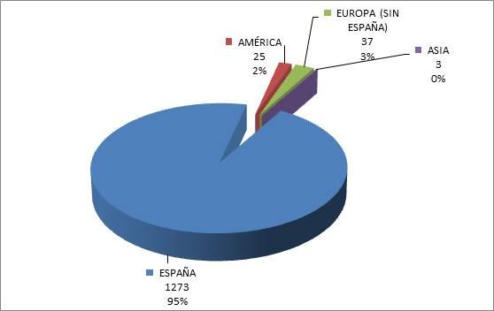 Descargas iUA por países