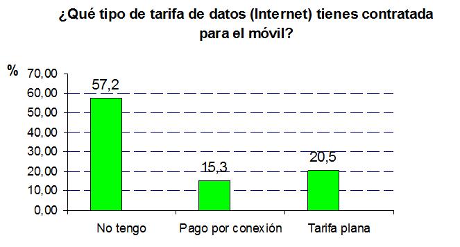 Qué tipo de tarifa de datos tienes contratada?