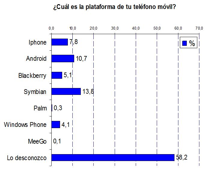 Cuál es la plataforma de tu teléfono móvil?