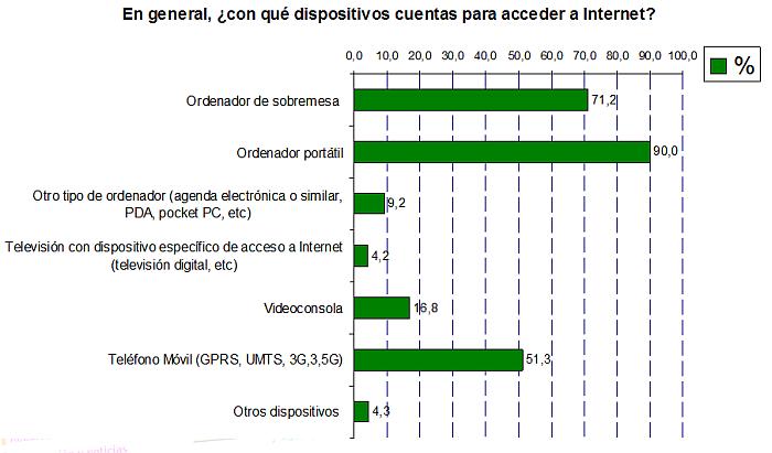 Con qué dispositivos cuentas para acceder a internet?