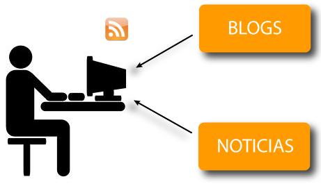 Sindicación de contenidos - RSS