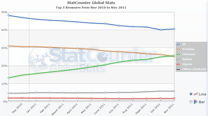 Estadísticas de uso de navegadores en 2011