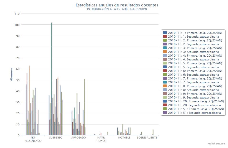 Gráficos de columnas porcentuales