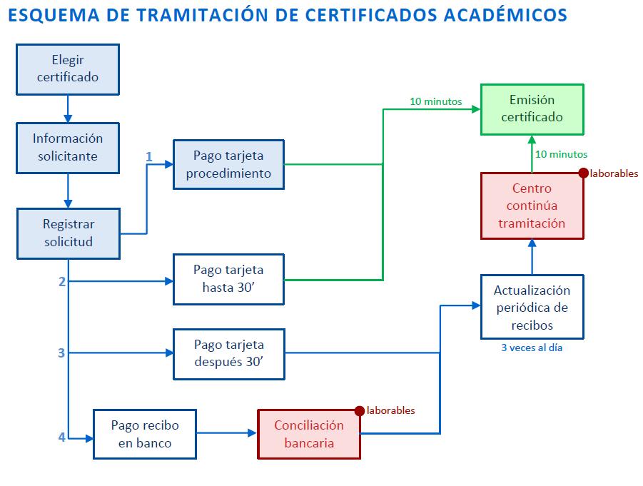 Esquema de tramitación de certificados académicos