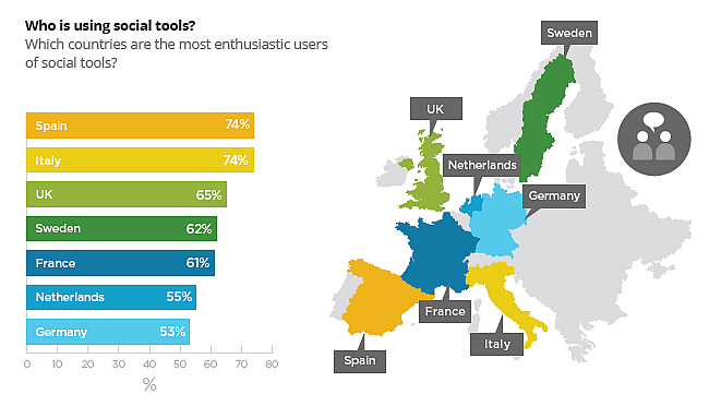 ¿En qué países se utilizan más las herramientas sociales?