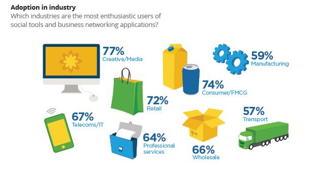 ¿Qué sectores empresariales utilizan más lasredes sociales?