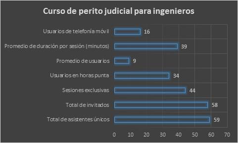 Estadísticas 2