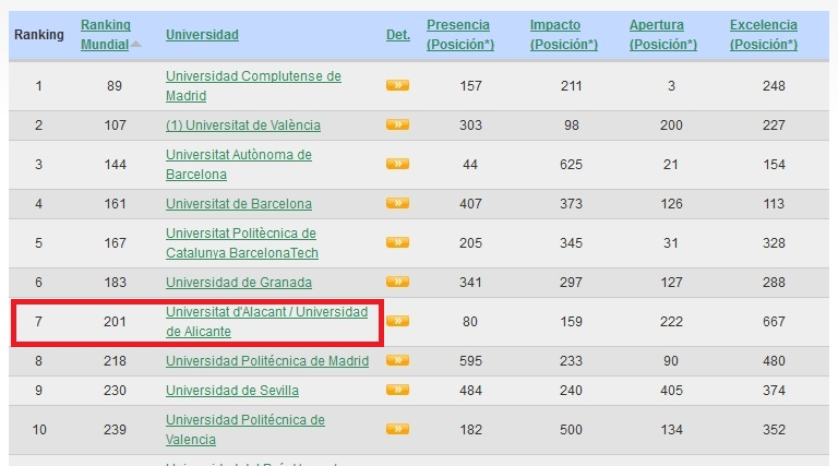 Ranking webometrics 2014-Spain