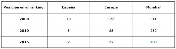 Ranking webometrics 2014-evolución