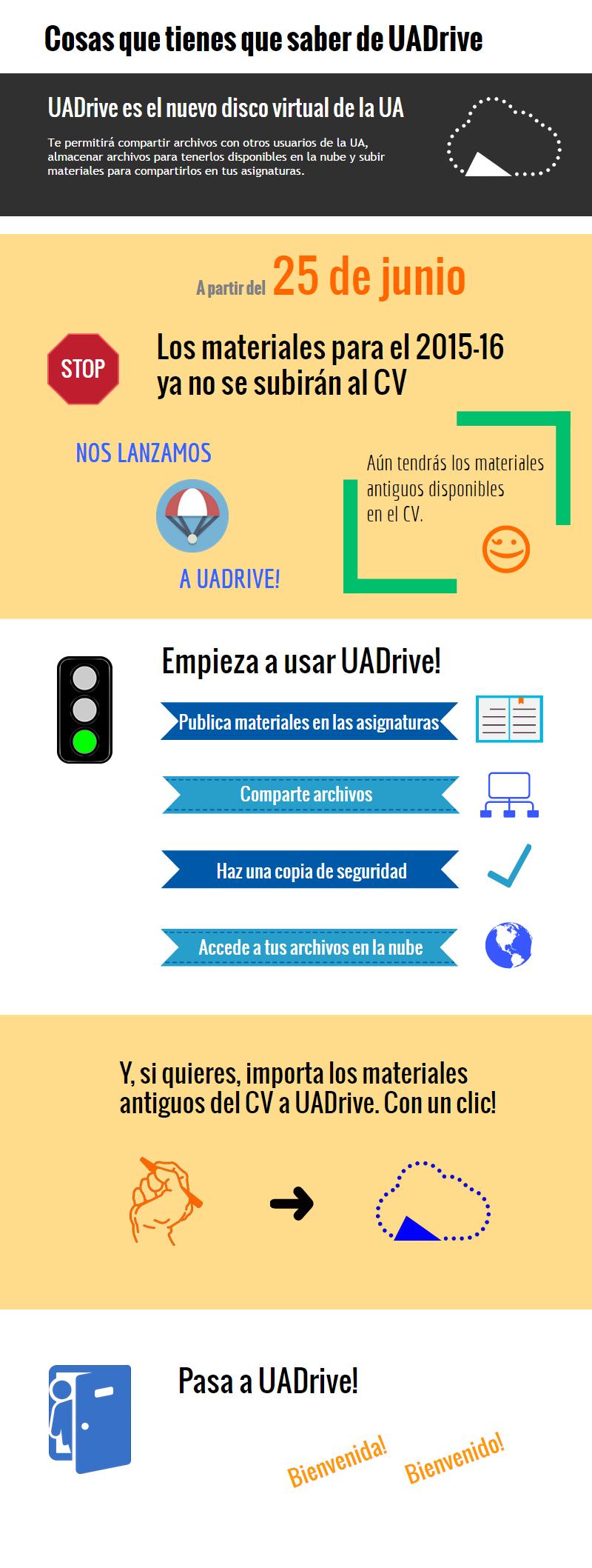 Cosas que tienes que saber sobre UADrive