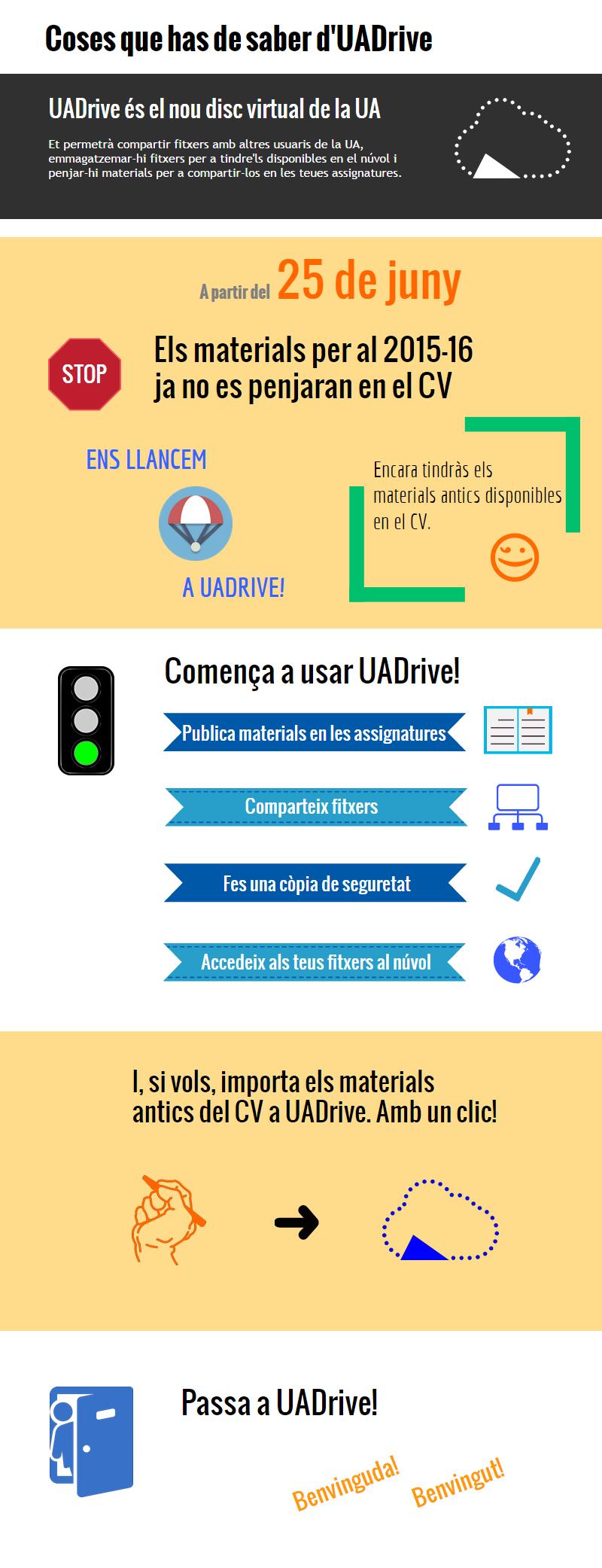 Coses que has de saber d'UADrive